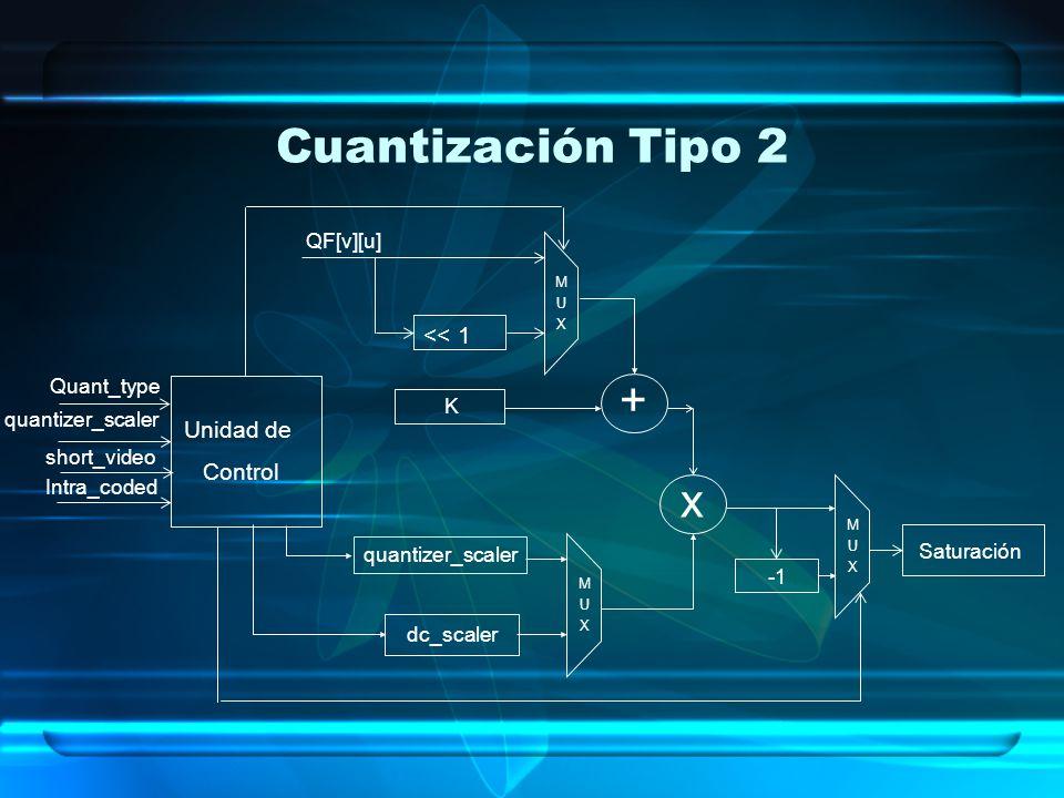 Cuantización Tipo 2 + x << 1 Unidad de Control QF[v][u]